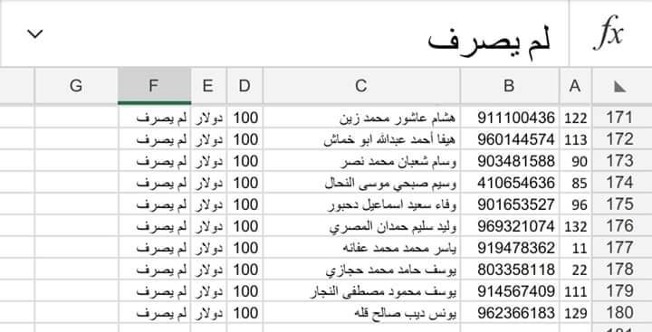 عاجل  كشوفات بأسماء الذين لم يصرفوا المنحة القطرية 100$ عبر فروع البريد من كافة مناطق قطاع غزة، عليهم التوجه لاستلام المنحة بأقصى سرعة