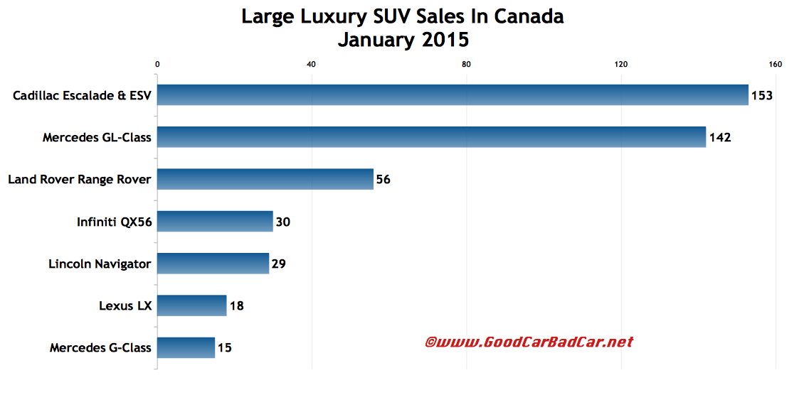 Canada large luxury SUV sales chart January 2015