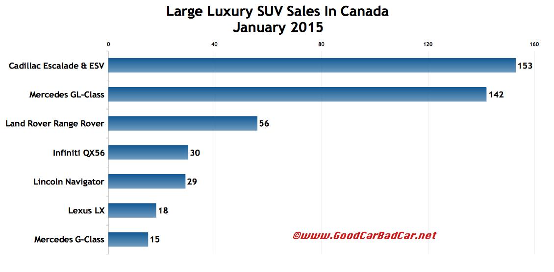 Canada large luxury SUV sales chart January 2015