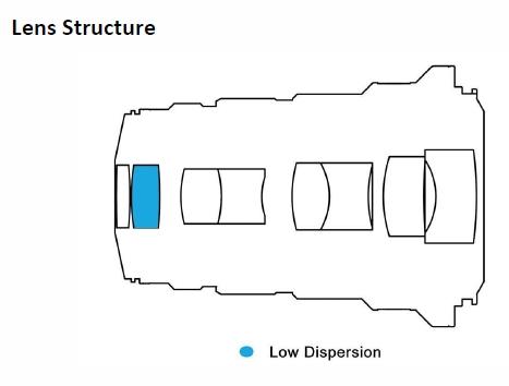 Оптическая схема объектив Laowa 25mm f/2.8 2.5-5X Ultra Macro