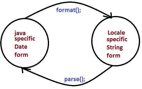 SimpleDateFormat in Java