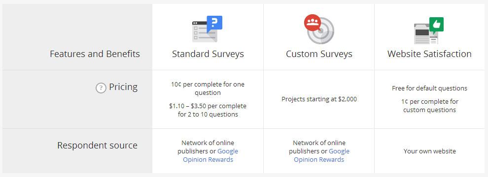Harga per survei dari Google Consumer Surveys