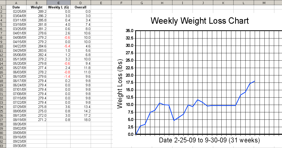 keanerollins: Printable Weekly Weight Loss Graph : How