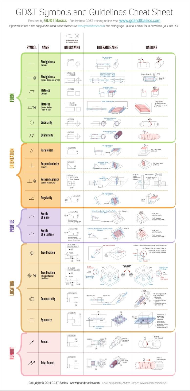 Tech Mech World Gd T Symbols Chart