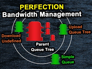 Perfection Method Bandwidth Management Queue Tree Rules