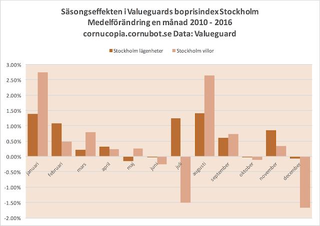 stockholms börsen