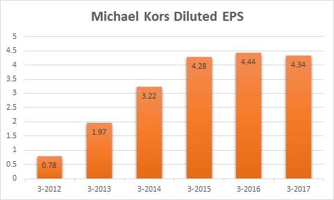 Resultados Michael Kors