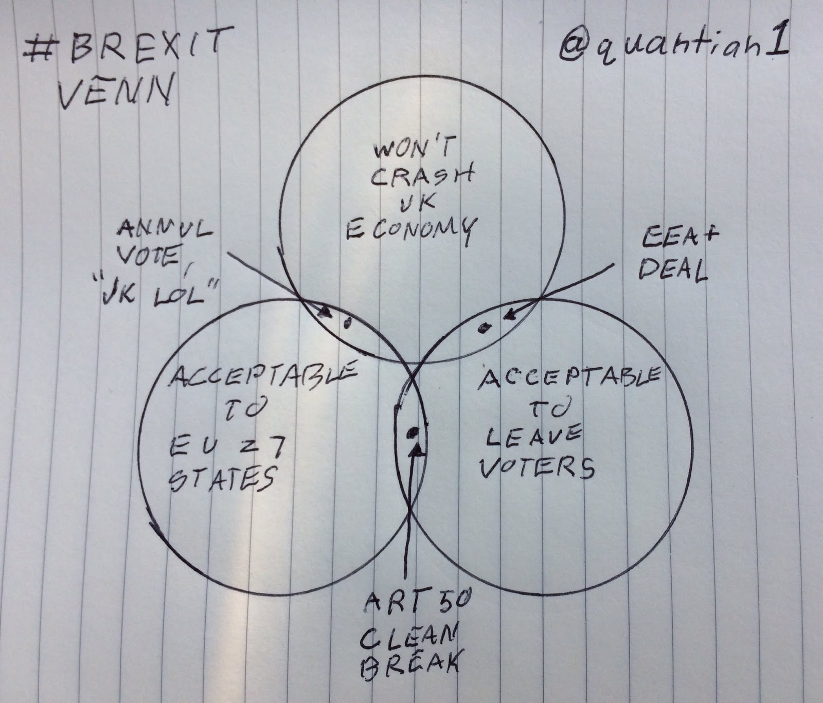 Essayist-Lawyer: A Few (More) Notes on the Brexit