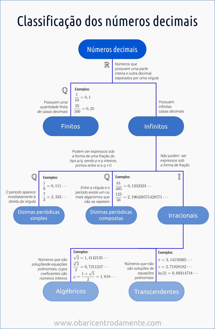 organograma-classificacao-dos-numeros-decimais