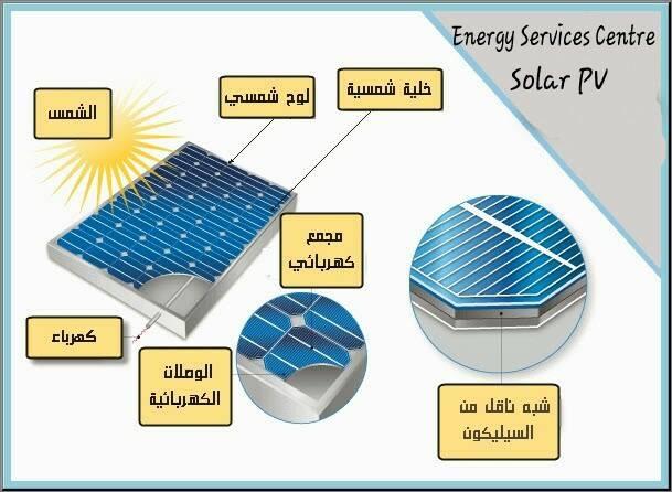 اجزاء الخلية الشمسية ومكوناتها