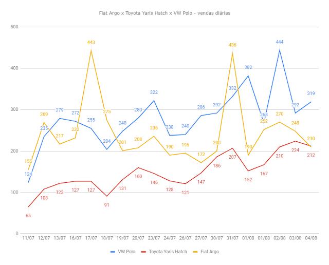 Toyota Yaris x Fiat Argo x VW Polo: vendas
