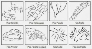 Soal dan Jawaban : Pola dan Bentuk Muka Bumi