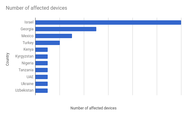 Android Developers Blog: An investigation of Chrysaor
