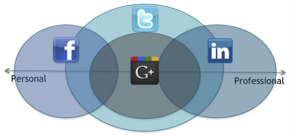 Google plus online dating