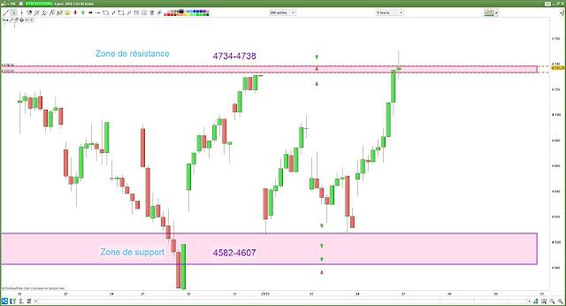 Plan de trade cac40 bilan 06/01/18