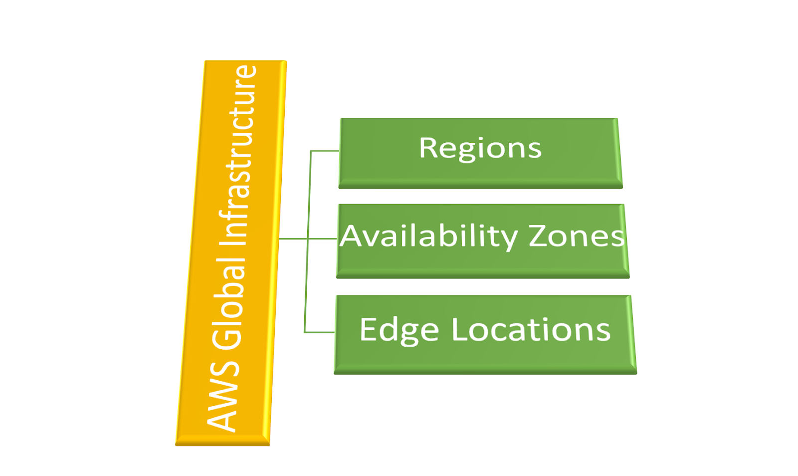 Virtualization The Future: AWS Global Infrastructure