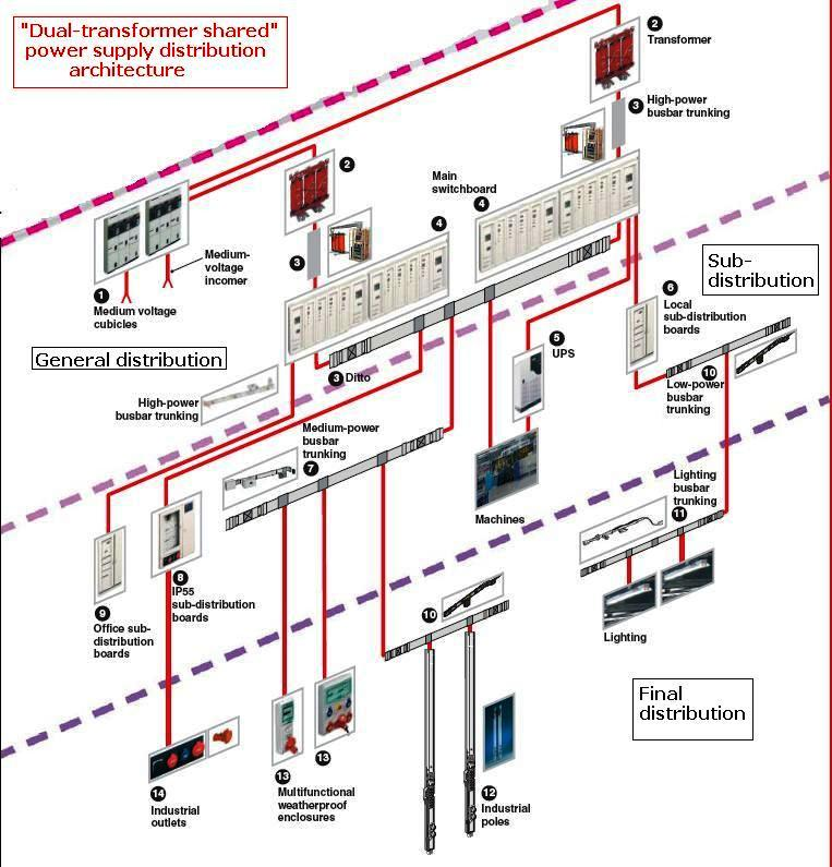 Specific Electrical Requirements For Industrial Buildings