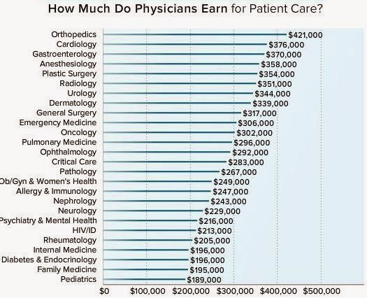 Medscape Physician Comp: Primary Care Continues to Lag | Managing