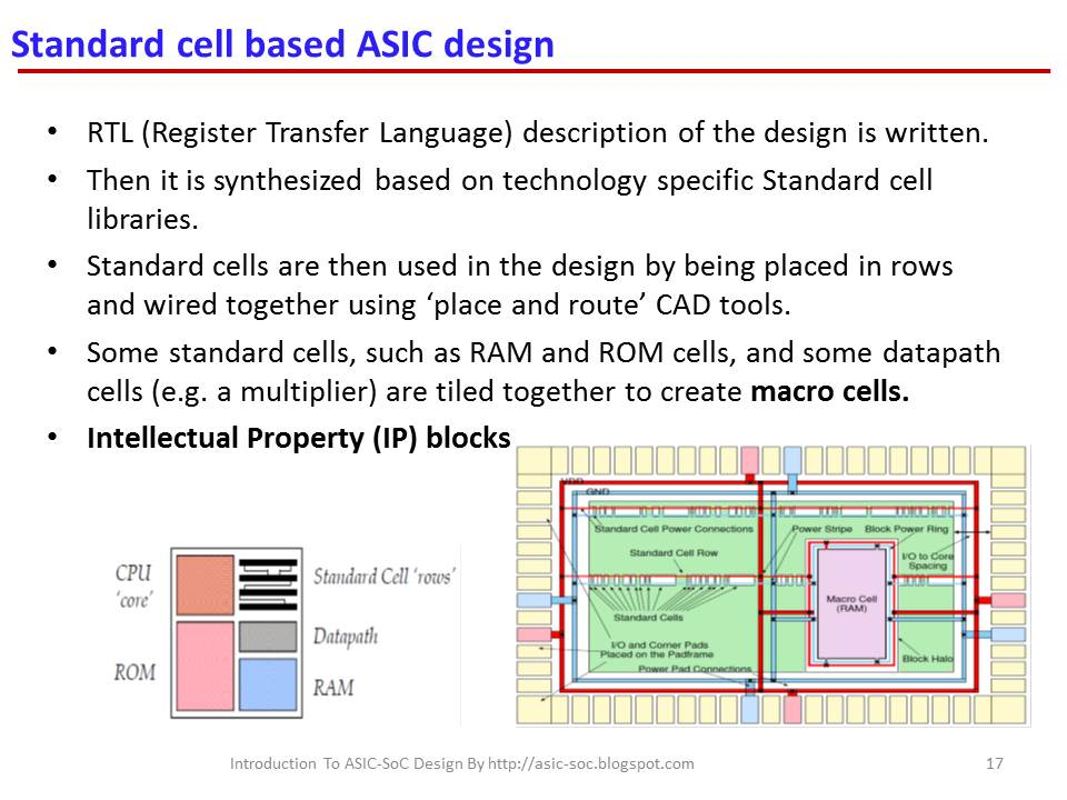 Asic System On Chip Vlsi Design Standard Cell Based Asic