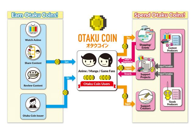 otaku Otaku Coin será mais uma criptomoeda no mercado