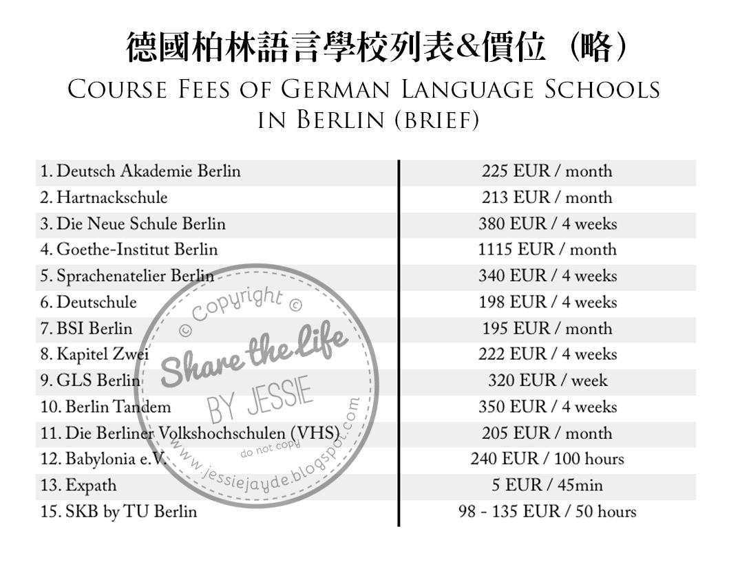 2017 German Langauge Schools in Berlin: Info, Review and
