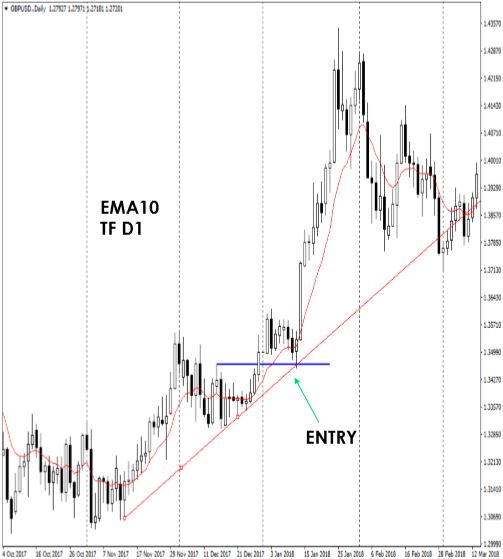 TIPS TREND & ENTRY
