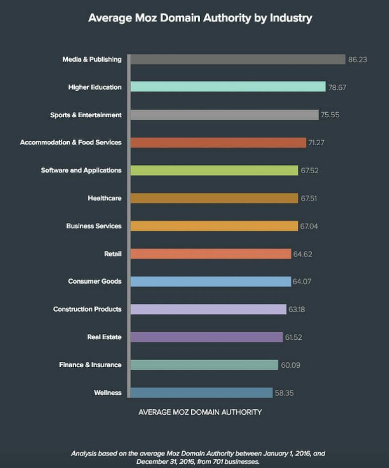 Rata - Rata Otoritas Domain Menurut Industri