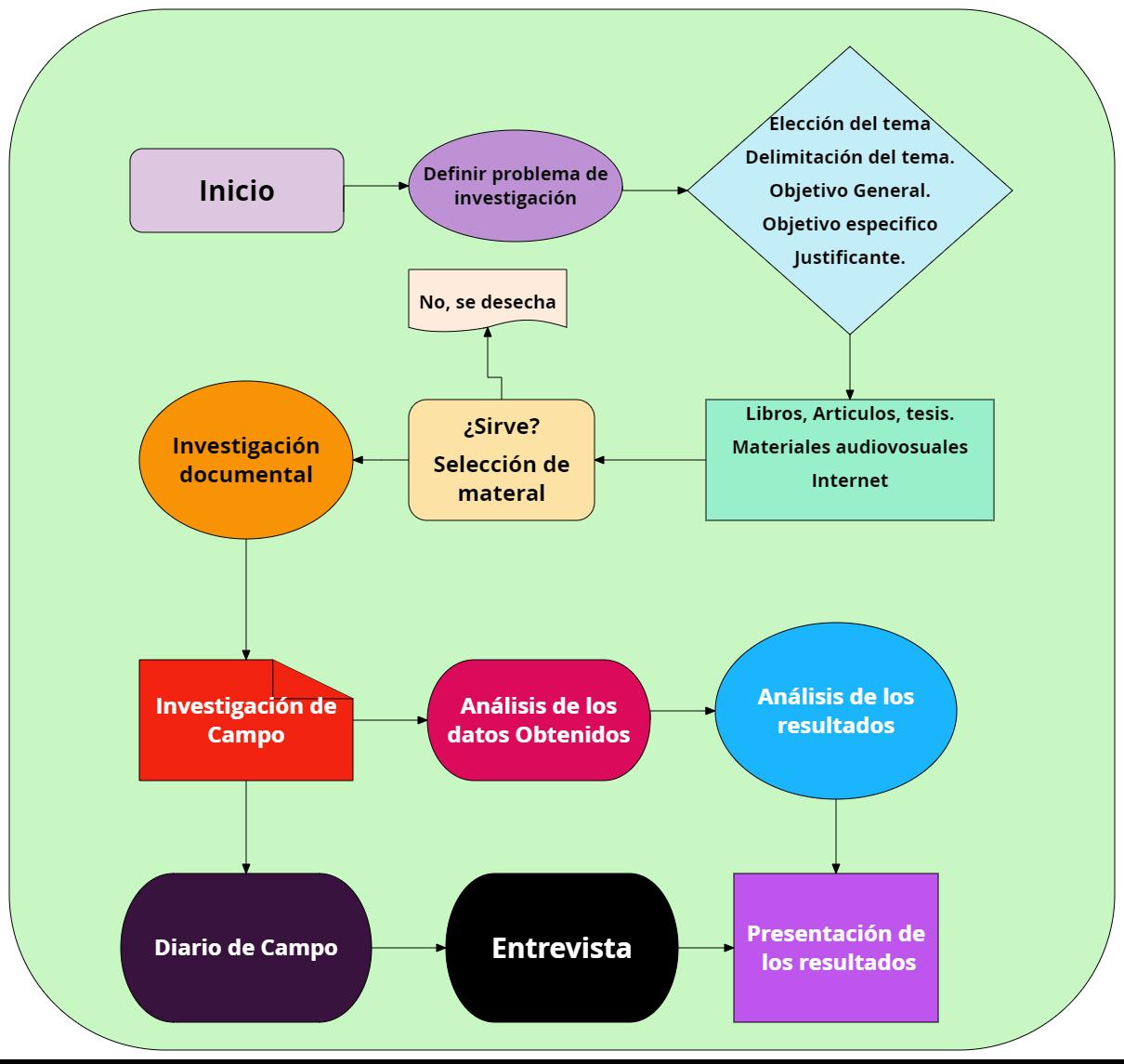 Mis Tareas UnADM: Esquemas, mapas conceptuales o diagramas. Flujograma.