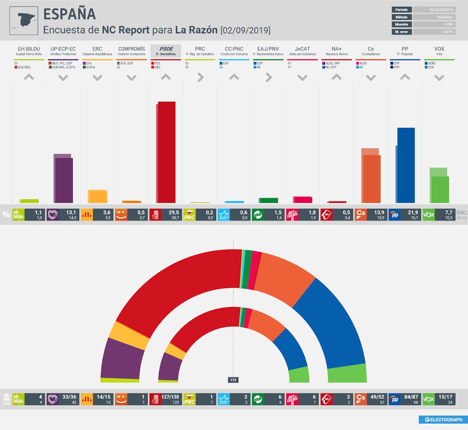 Gráfico de la encuesta para elecciones generales en España realizada por NC Report para La Razón, 2 de septiembre de 2019