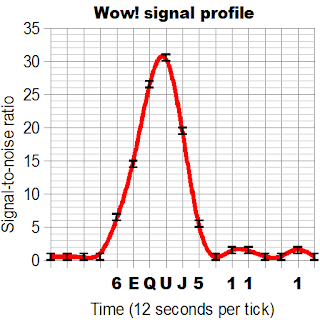Wow_signal_profile.png