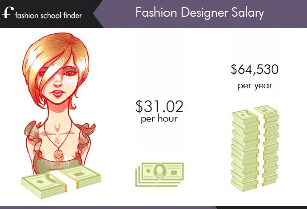 Fashions Designer Salary Fashions Designerss