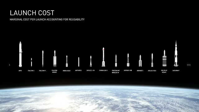 SpaceX BFR launch cost comparison