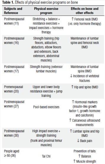 tabla de ejercicios para la osteoporosis