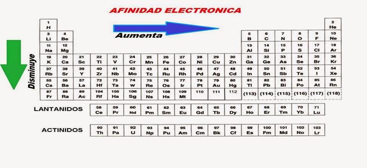 5 propiedades periodicas y su variacion en la tabla periodica la afinidad electronica se define como la energia liberada cuando un atomo gaseoso neutro en su estado fundamental captura un electron y forma un ion urtaz Gallery