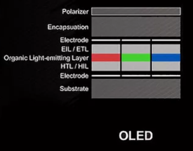 OLED Components