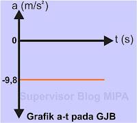 Grafik Hubungan Percepatan terhadap Waktu (Grafik a – t) GJB