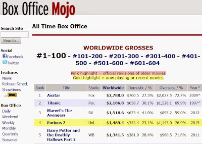 Screenshot of World Wide All Time Box Office Gross Rankings - Furious 7 in position #4