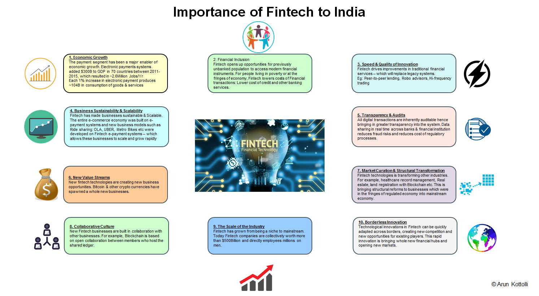 Arun Kottolli: Importance of Fintech to India
