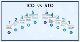 ICO или STO