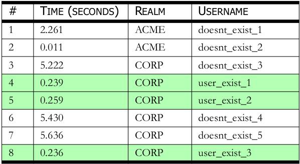 SecurityPentest com: CAS Authentication Timing Attack