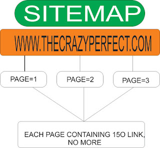 Ini Cara Submit Sitemap Standar SEO