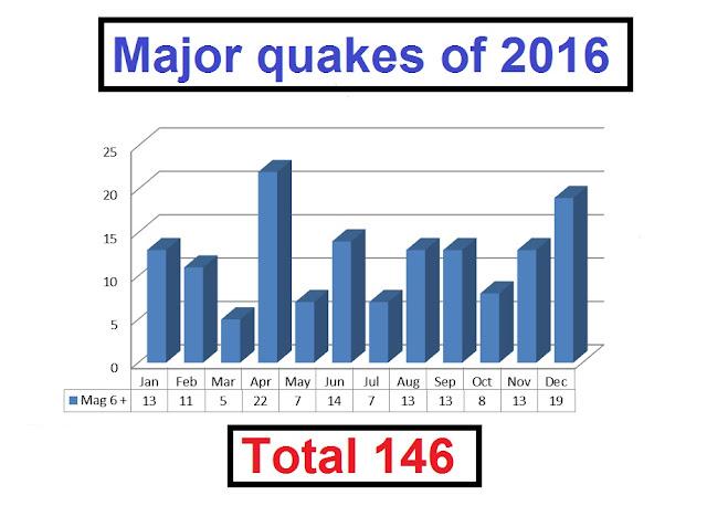A magnitude 6.0 - Mohean, India Gph