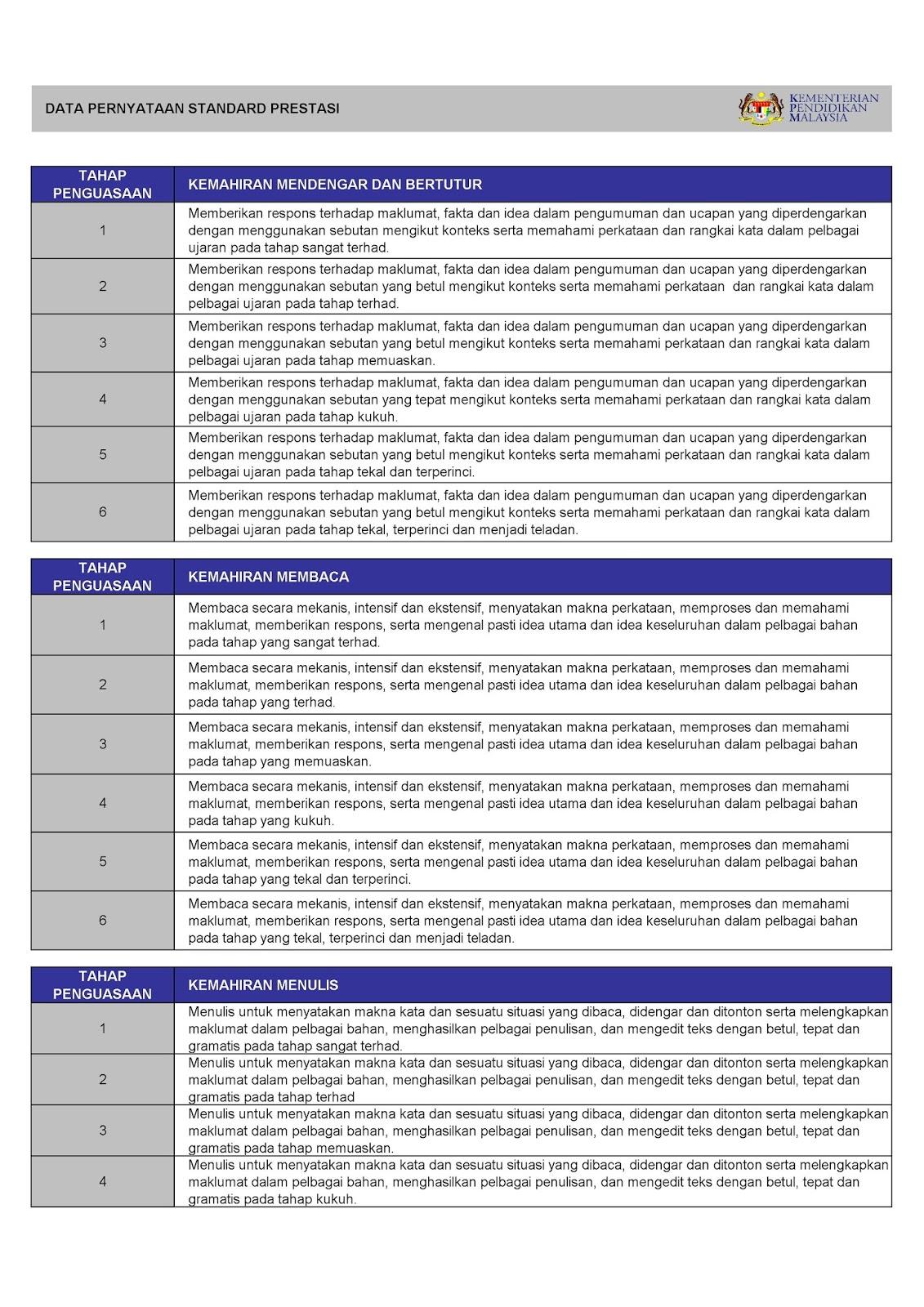 Panduan Pengisian Templat Pelaporan Pentaksiran Bilik Darjah Pbd 2018 Malaysiaway