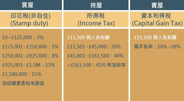 英國稅務資訊