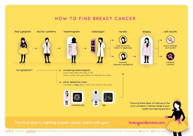 Identify breast cancer self exam