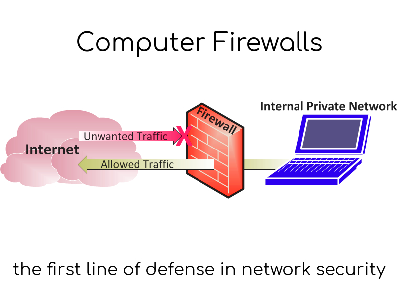 How Firewall works in Computer
