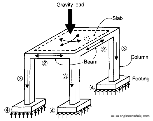 Figure :1 An isometric view of a concrete structure showing a gravity load path.