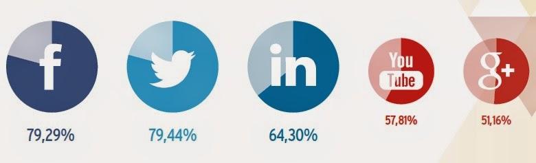 Estadísticas de las redes sociales que más utilizan las empresas