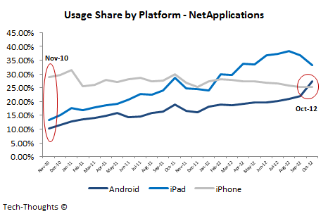 NetApplications - Usage Share by Platform