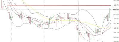 Cambio euro dollaro 27 luglio: entrata con secondo attraversamento 3